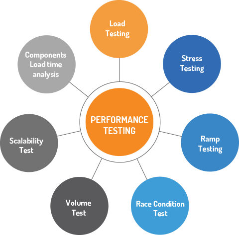 Performance Engineering for Web and Mobile Application