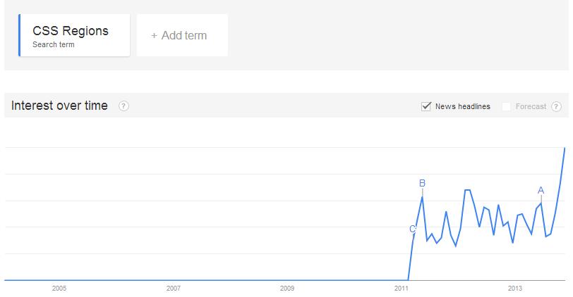 Google Trend of CSS Regions