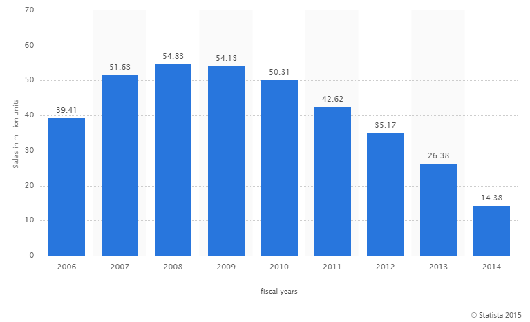 iPod sales over the years