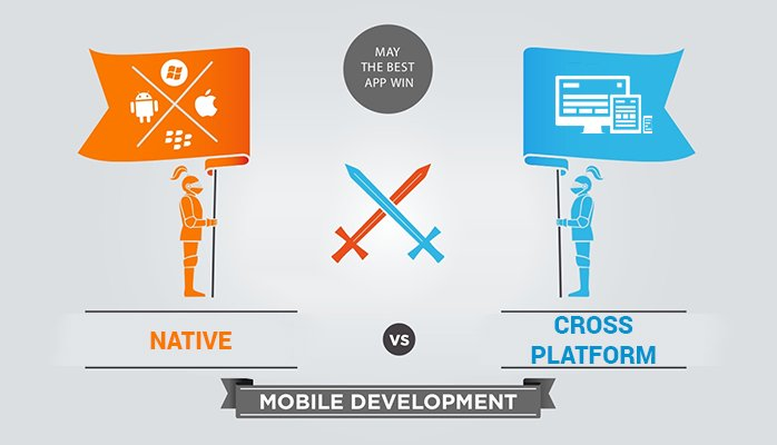 Factors to Consider Before Building a Mobile App | Nascenia