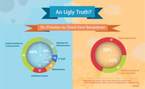 understanding cloud services - 4