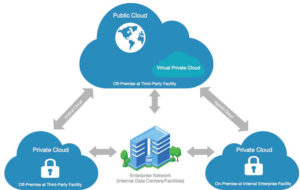 What is Cloud Service?   Types of Cloud Deployment   Nascenia