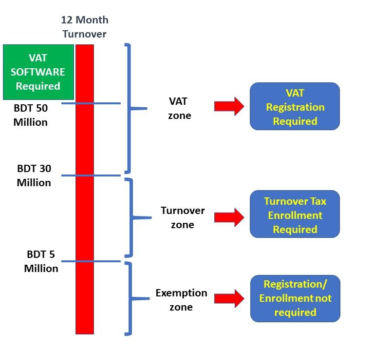 VAT in Bangladesh